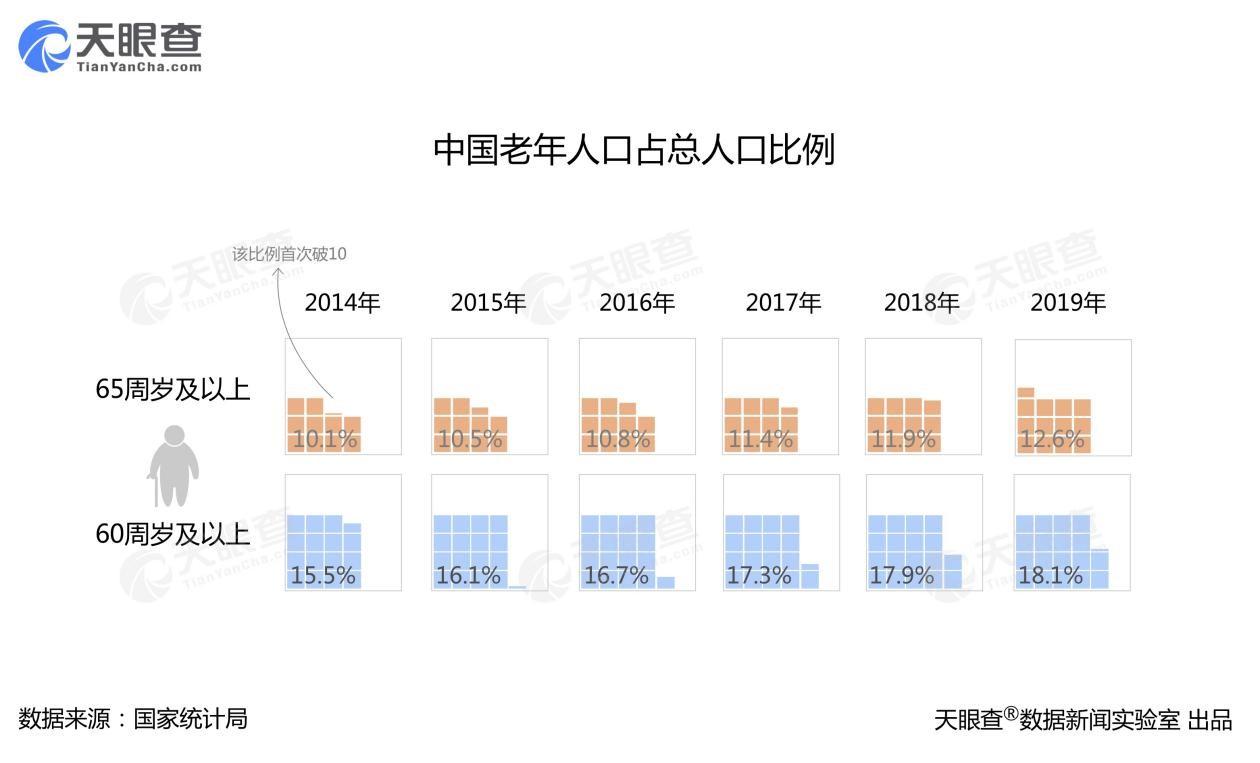 我国养老服务相关企业10年间增长13倍 老龄化催生万亿级市场