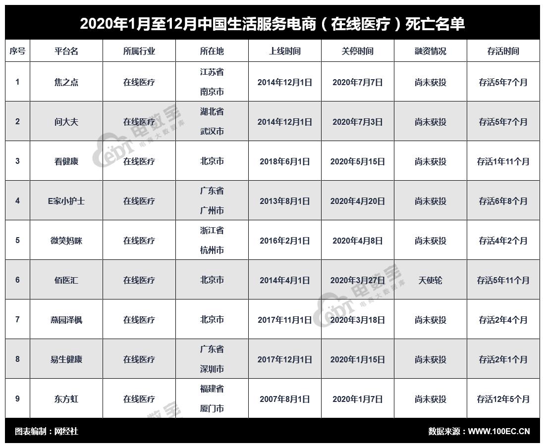 """2020年中国在线医疗""""死亡""""名单"""