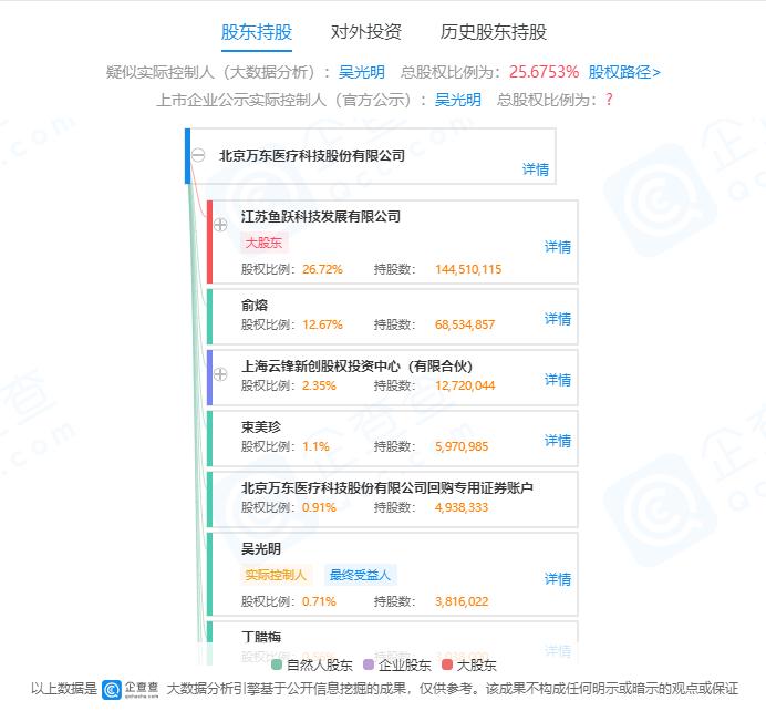 万东医疗控股股东变更为美的集团