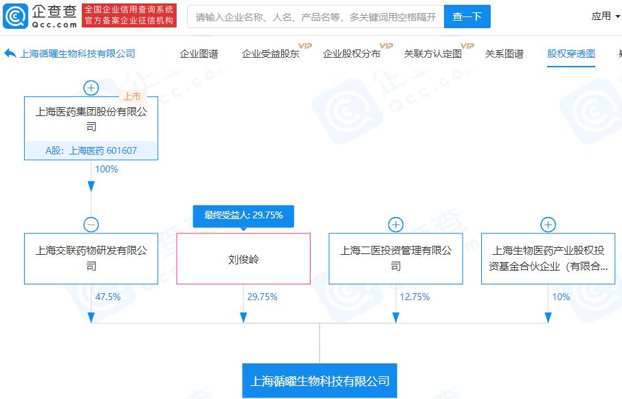 上海医药子公司参股成立生物科技新公司,注册资本1.76亿