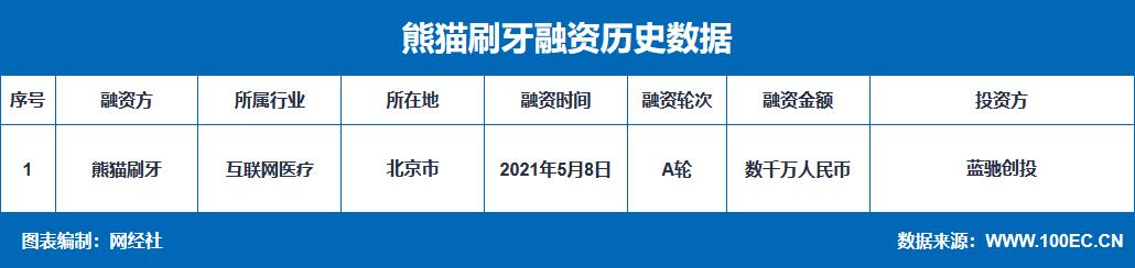 """口腔健康数据科技公司""""熊猫刷牙""""完成数千万元A轮融资"""