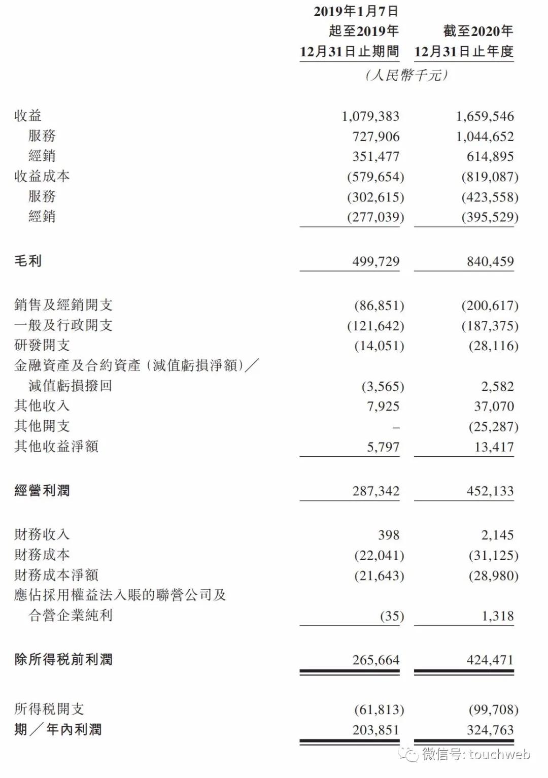 美妆品牌电商服务商悠可集团通过聆讯:年营收超16亿