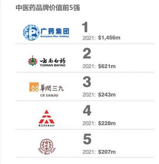 国际权威BF公司公布2021年度中国中医药品牌价值榜,广药集团位列第一