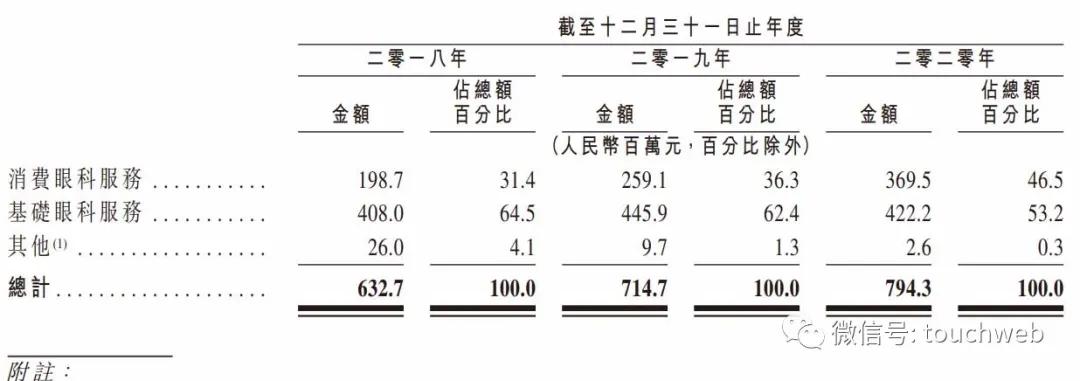 朝聚眼科港交所上市:市值88亿港元 年营收近8亿
