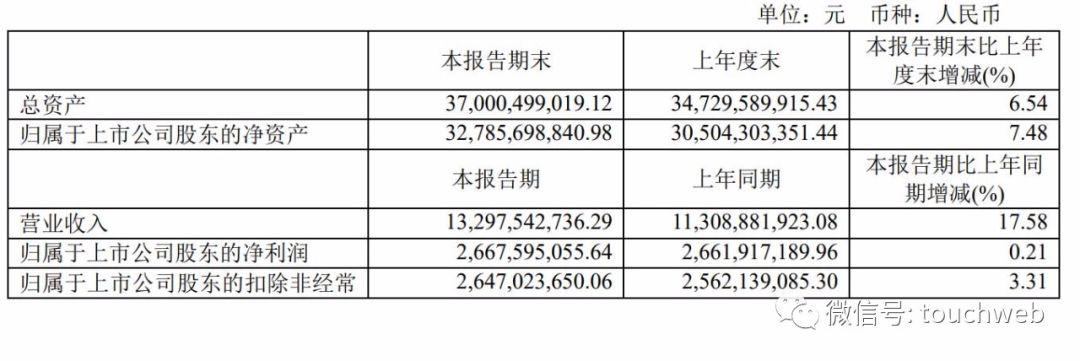 恒瑞医药上半年利润27亿:仿制药收入下滑 高瓴成第十大股东