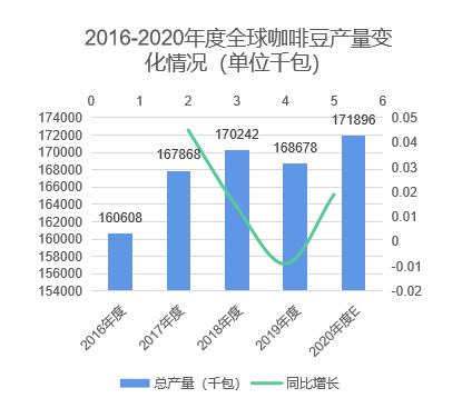 中国咖啡行业深度全景解读